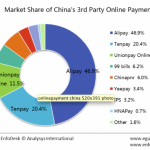 Online payment options for non-Chinese businesses selling in China